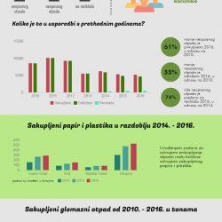 Sakupljene_kolicine_otpada_infografika